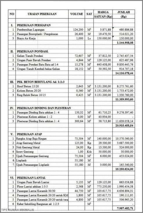 rencana anggaran biaya rumah
