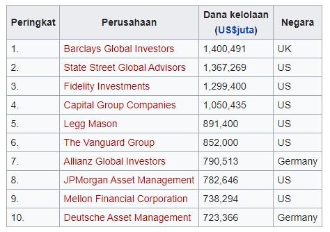 Perusahaan Manajemen Investasi Terbesar