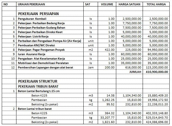 rancangan anggaran bangungn