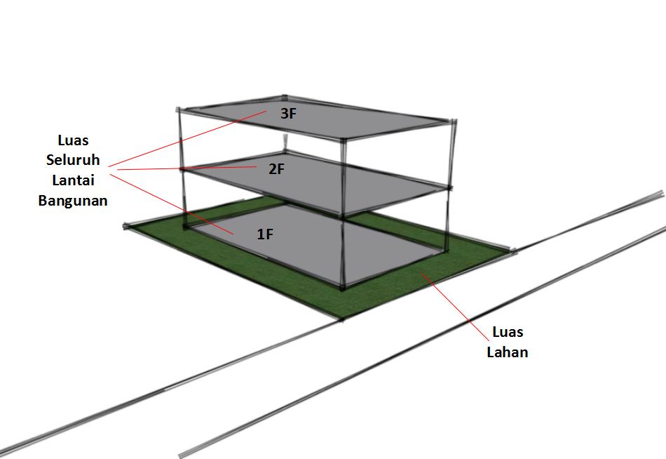 penjelasan koefisien dasar bangunan