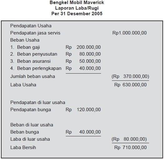 Contoh Laporan Keuangan Dan Cara Membuatnya Lengkap