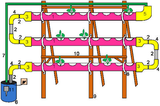 sistem tanaman hidroponik paralon