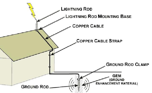 grounding saluran kabel antipetir