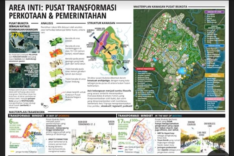 desain ibukota baru indonesia