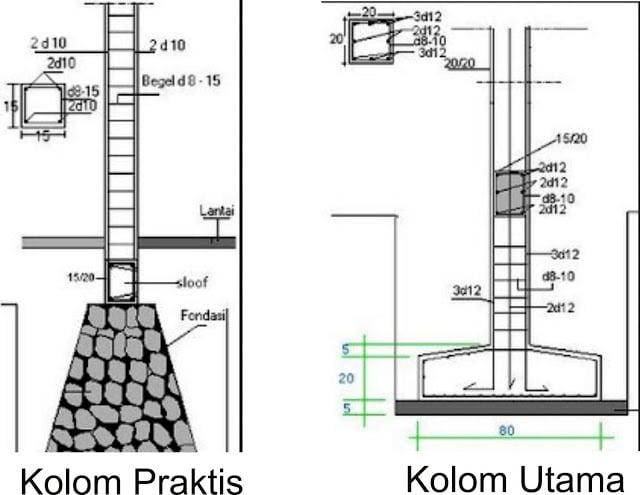 perbedaan kolom praktis dan kolom utama