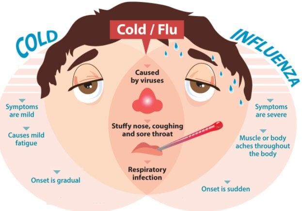 flu atau pilek