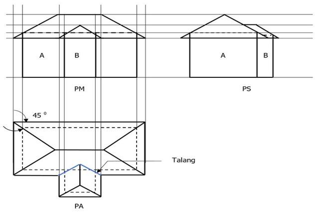 Atap Kombinasi Pelana dan Perisai