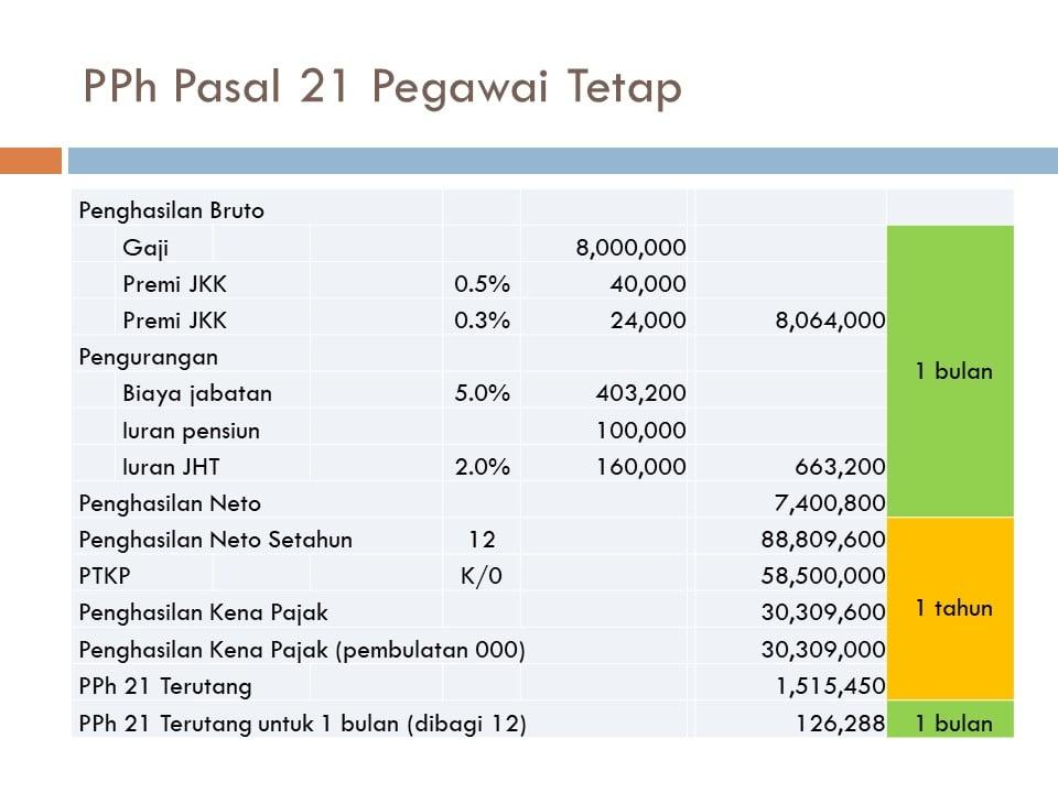 pajak pph 21