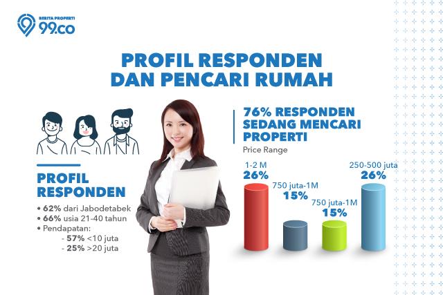 profil responden survey sektor properti