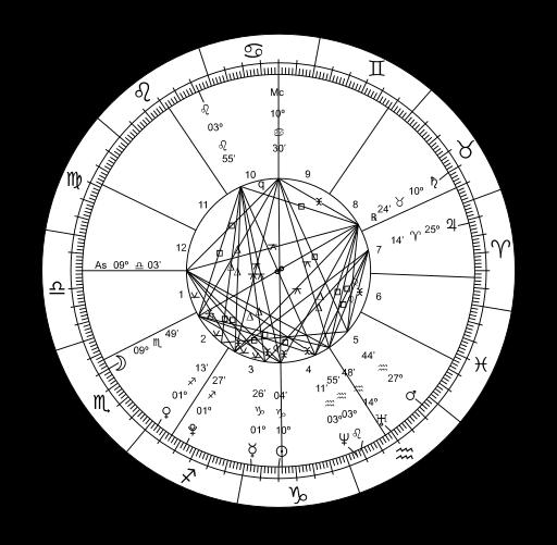 urutan zodiak ascendant sign