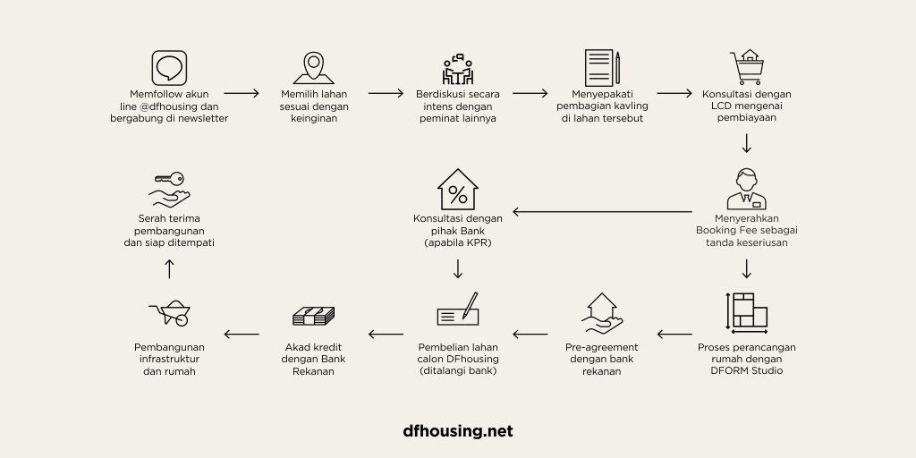 rumah cohousing dform